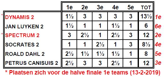 eindstand reserveteams